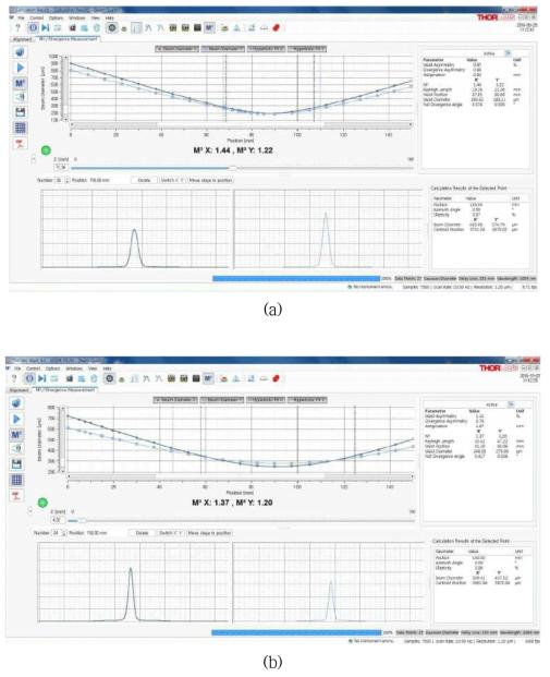 (a) N-PM 및 (b) PM 기반 고출력 저손실 레이저용 대면적 특수 광섬유 빔 모드(M2) 측정 결과