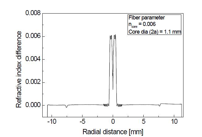 수동형 PM 기반 대면적 광섬유 모재의 굴절률 분포 (jacketing 공정 후)