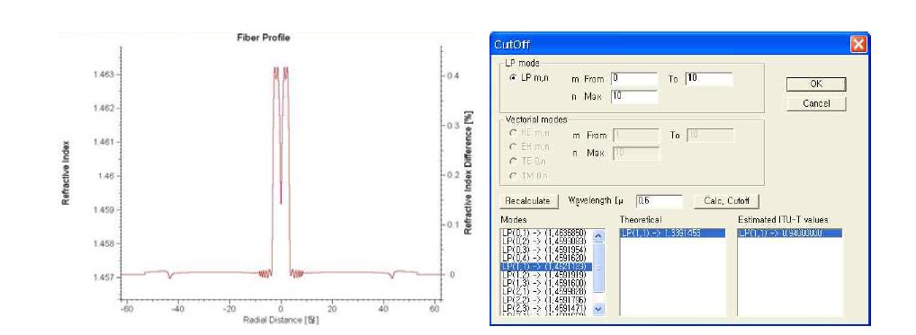 수동형 PM 기반 대면적 광섬유의 cut-off 파장 시뮬레이션 결과