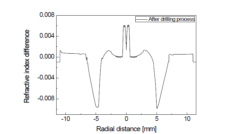 Side-holes을 갖는 수동형 PM 기반 대면적 광섬유 모재의 굴절률 분포 (drilling 공정 후)