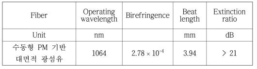 수동형 PM 기반 대면적 광섬유 편광유지 특성 분석