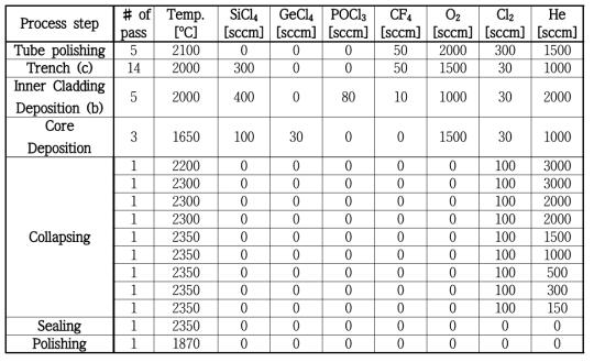 최적화된 N-PM 및 PM 기반 대면적 코어 수동형 광섬유 모재 MCVD 공정 recipe