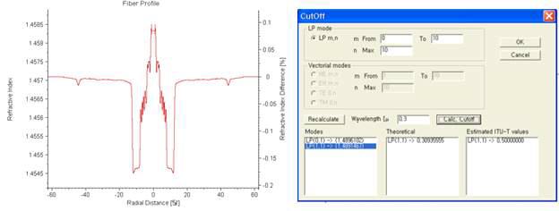 최적화된 대면적 코어 수동형 광섬유의 cut-off 파장 시뮬레이션 결과