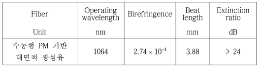 최적화된 PM 기반 대면적 코어 수동형 광섬유 편광유지 특성 분석