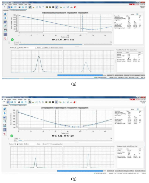 (a) N-PM 및 (b) PM 기반 대면적 코어 수동형 광섬유 빔 모드(M2) 측정 결과