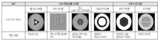 광자결정 광섬유(PCF) 분류
