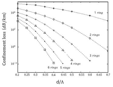 PM-PCF의 air-hole 층(rings)에 따른 광손실 시뮬레이션 결과
