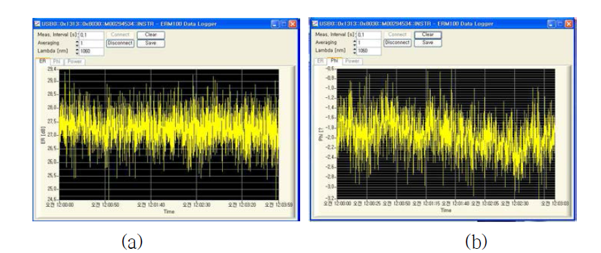 PM 기반 고비선형 단일모드 광섬유의 extinction ratio 측정 결과