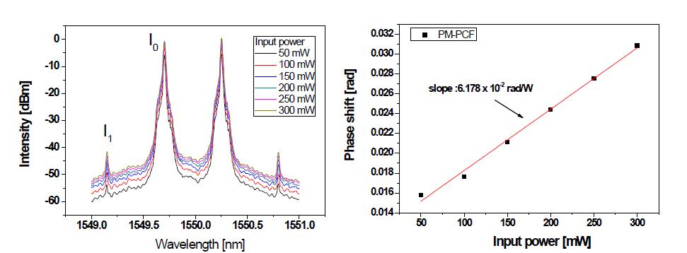 PM 기반 고비선형 단일모드 광섬유의 cw-SPM 스펙트럼(좌)과 phase shift(우)