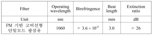 제조된 PM 기반 고비선형 단일모드 광섬유 편광유지 특성 분석