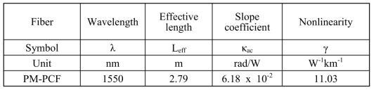 PM-PCF의 비선형 parameters