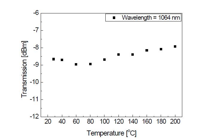 고온 안정화용 polyimide 코팅 광섬유의 외부 온도에 따른 광전송 특성