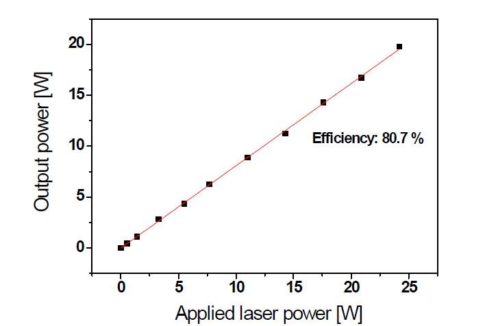 제작된 Air-gap SMA end-cap 광섬유 모듈의 레이저 전송 효율 특성