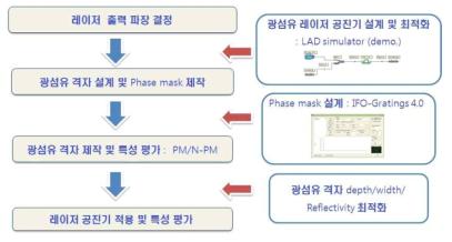 레이저용 광섬유 Bragg 격자 제작을 위한 설계 및 진행