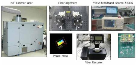 광섬유 레이저 제조 시스템 및 측정