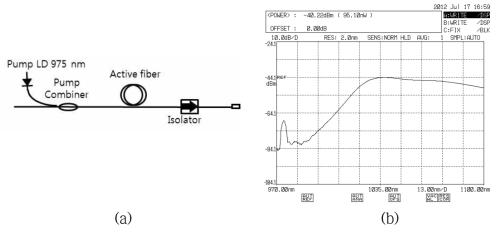 Broadband source(YDFA) 구성 및 스펙트럼