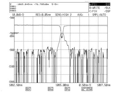 1065.0 nm광섬유 레이저 공진기용 격자 반사/투과 스펙트럼