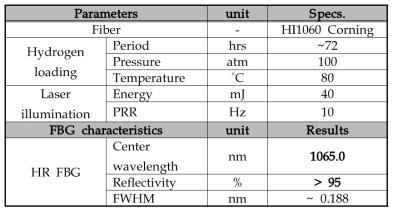 광섬유 Bragg 격자 제작 조건 및 측정 결과