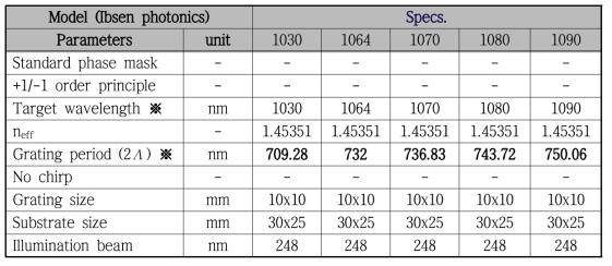 10xx nm 대역의 다파장 광섬유 Bragg 격자 제작용 phase mask