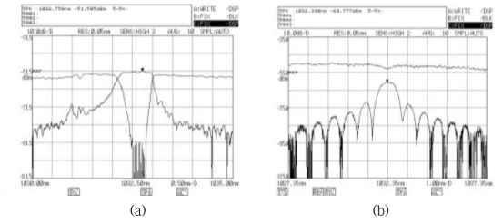 (a) 중심파장 1033.6 nm 고반사율 광섬유 격자 투과/반사 스펙트럼, (b) 중심파장 1032.3 nm 저반사율 광섬유 격자 투과/반사 스펙트럼
