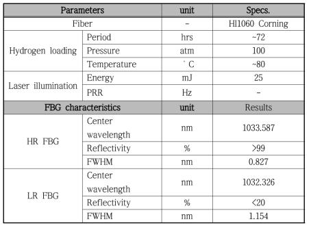 중심파장이 103x nm인 고반사율/저반사율 광섬유 격자 제작 조건 및 측정 결과