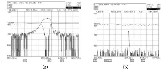(a) 중심파장 1066.1 nm 고반사율 광섬유 격자 투과/반사 스펙트럼, (b) 중심파장 1065 nm 저반사율 광섬유 격자 투과/반사 스펙트럼