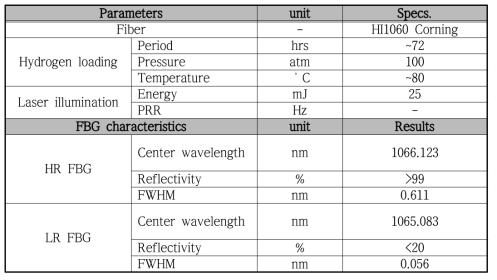 중심파장이 106x nm 광섬유 격자 제작 조건 및 측정 결과