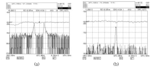 (a) 중심파장 1071.9 nm 고반사율 광섬유 격자 투과/반사 스펙트럼, (b) 중심파장 1071.9 nm 저반사율 광섬유 격자 투과/반사 스펙트럼