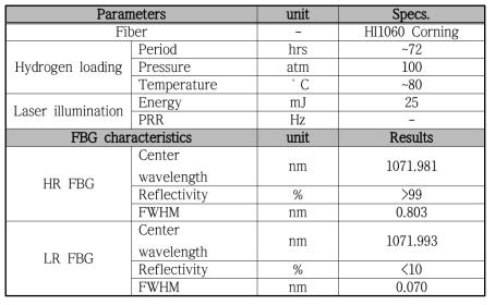중심파장이 107x nm인 고반사율/저반사율 격자 제작 조건 및 측정 결과