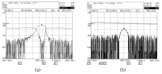 (a) 중심파장 1082.3 nm 고반사율 광섬유 격자 투과/반사 스펙트럼, (b) 중심파장 1081.6 nm 저반사율 광섬유 격자 투과/반사 스펙트럼