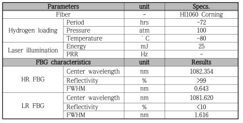 중심파장이 108x nm 고반사율/저반사율 광섬유격자 조건 및 측정 결과