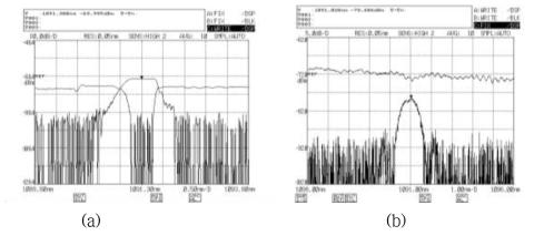 (a) 중심파장 1091.3 nm 고반사율 광섬유 격자 투과/반사 스펙트럼, (b) 중심파장 1091 nm 저반사율 광섬유 격자 투과/반사 스펙트럼