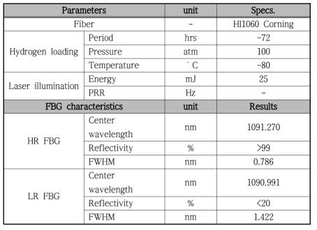 중심파장이 109x nm 고반사율/저반사율 광섬유 격자 조건 및 측정 결과