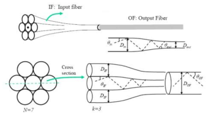 광섬유 다발 모델링