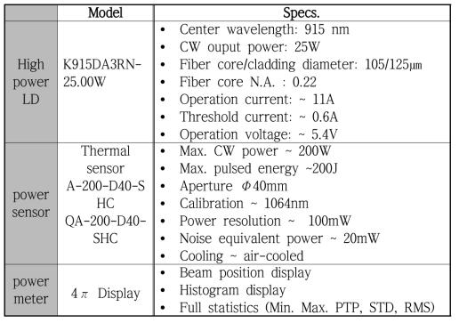 펌프 결합기 특성 평가를 위한 측정 장비 사양