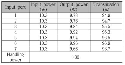 7x1 펌프 결합기 투과 특성 평가 결과