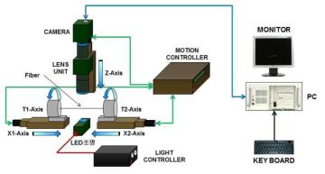 자동화 정렬 시스템 flow chart