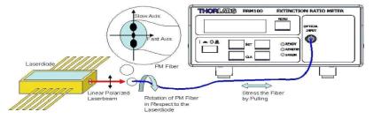 DFB laser diode 의 편광 특성을 분석하는 측정 setup: ERM100 (Thorlabs.com)