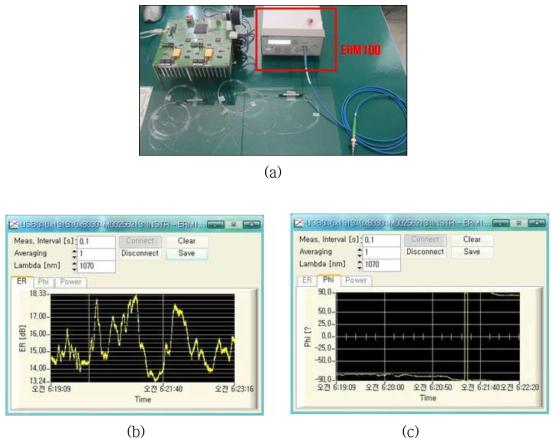 (a) PM HR 광섬유 격자 편광 특성 평가 구성: ERM100 (b) PER (dB): Extinction ratio of actual measurement, (c) φ (°): Misalignment angle of actual measurement