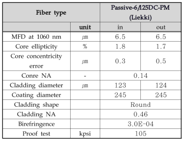 PM 광섬유의 사양