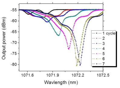 HR PM 광섬유 격자 제작 특성 그래프