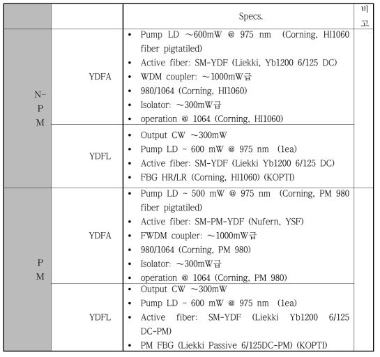 PM YDFA/YDFL구성 부품 사양