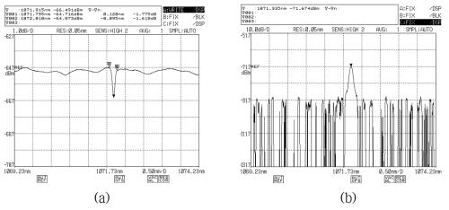 LR-PM 광섬유 격자의 특성 평가 결과; (a) 투과 스펙트럼, (b) 반사 스펙트럼: PM YDFA source