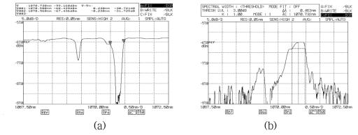 HR PM 광섬유 격자의 투과(a)/반사(b) 스펙트럼: KOPTI
