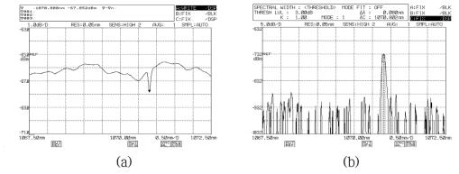 LR PM 광섬유 격자의 투과(a)/반사(b) 스펙트럼: KOPTI