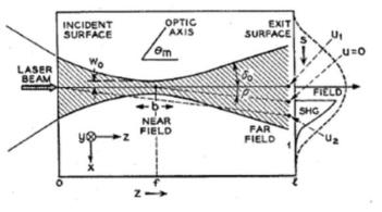 레이저 빔에 의해 발생되는 2차 고조파의 기하학적 빔 분포
