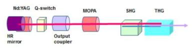 Nd:YAG MOPA 시스템을 활용한 SHG/THG 구성도