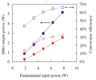 Single-pass와 multi-pass 구성에서 파장 변환 효율 비교