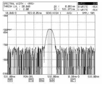 532nm SHG 레이저 광원 스펙트럼 측정 사진
