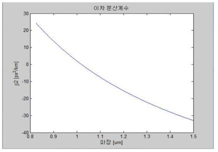 수치 해석된 광섬유의 이차 분산 계수 분포
